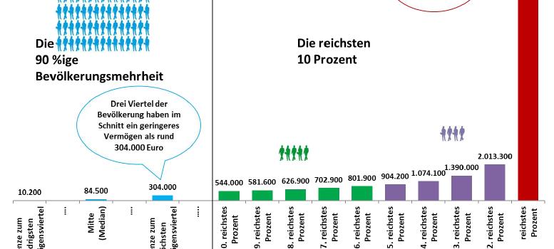 """Vermögenssteuern Quelle: JKU Linz (Ferschli / Kapeller / Schütz / Wildauer), """"Bestände und Konzentration privater Vermögen in Österreich"""", September 2017; Das Netto-Vermögen ist das Brutto-Vermögen [Finanz-vermögen (Sparbücher, Aktienpakete …) plus Sachvermögen (Villen, Autos, Flugzeuge, Häuser ...)] abzüglich von Krediten."""