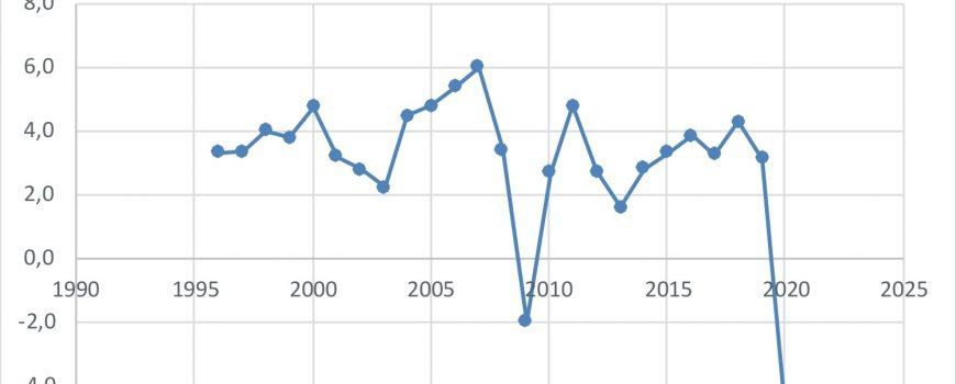 Wachstumsrate Österreich